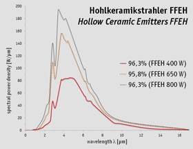 Emission range Hollow Ceramic Emitters FFEH