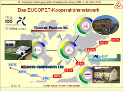 Eucopet Record of Success